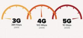 Entenda a diferença entre 3G, 4G, 4.5G e 5G